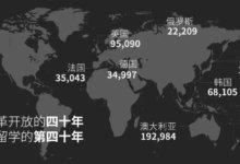 报告   中国留学生画像:最爱外卖和油管,健身房里忙自拍-留学世界 Study Overseas Global Study Abroad Programs Overseas Student International Studies Abroad