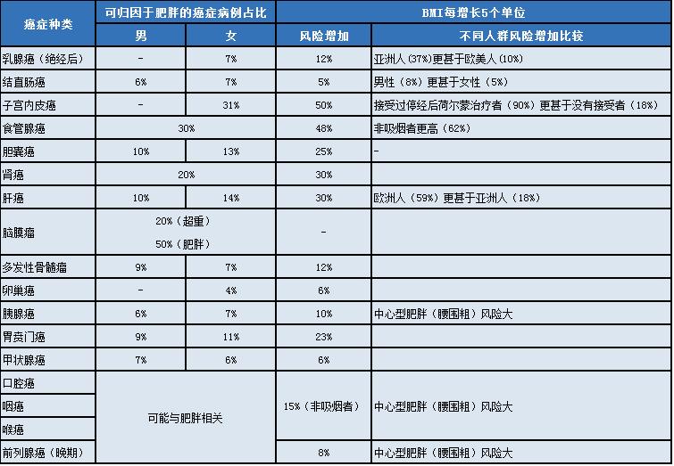【健康】中国最常见的23个致癌因素!5个方法可避免 !