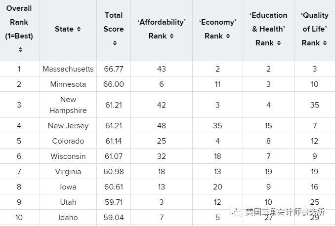 2019年美国最适宜居住的10个州,这个州居首!