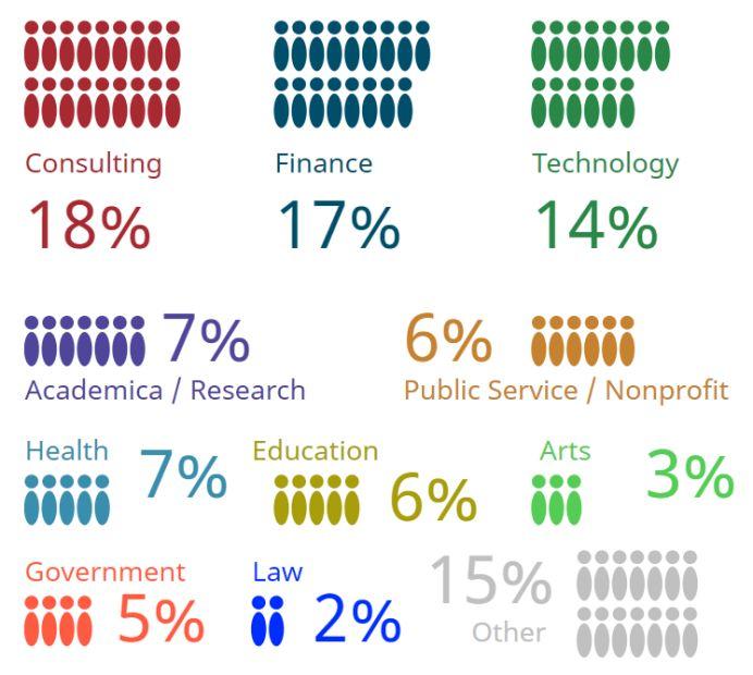 """学校和专业到底哪个更重要?哈佛等240所大学""""过来人""""告诉你真相…."""