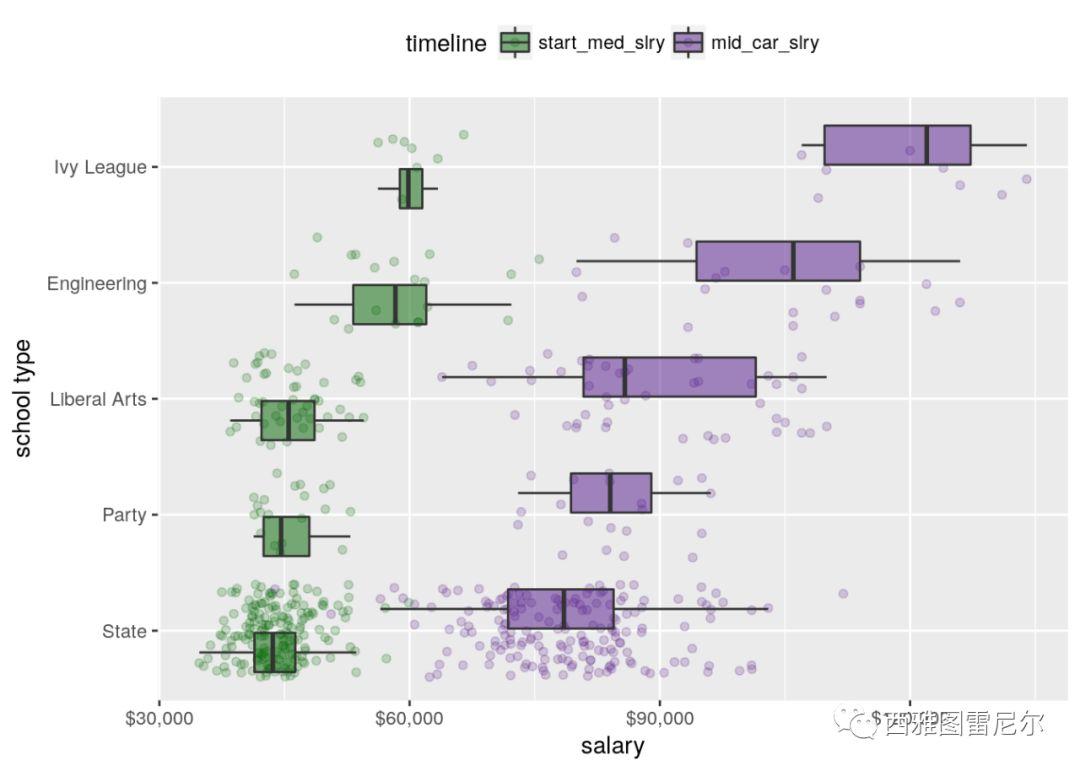 学校VS专业:从数据的角度看高考该如何填志愿?