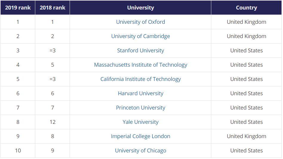 为什么美国学费这么贵,我依然选择去美国读大学?