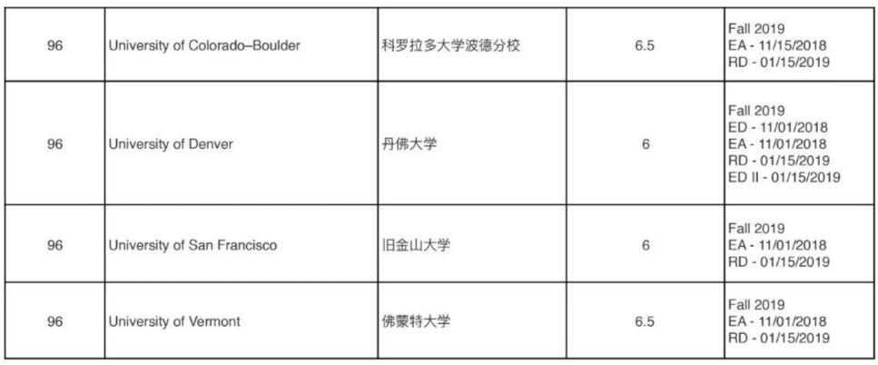 2019US.News TOP100大学申请截止日汇总,收藏起来!