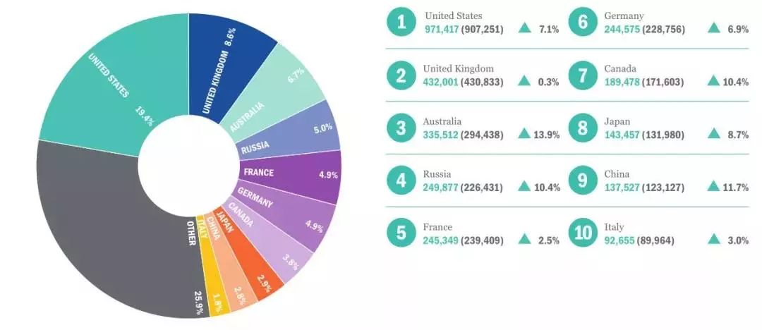 英国发布2019年国际学生报告!