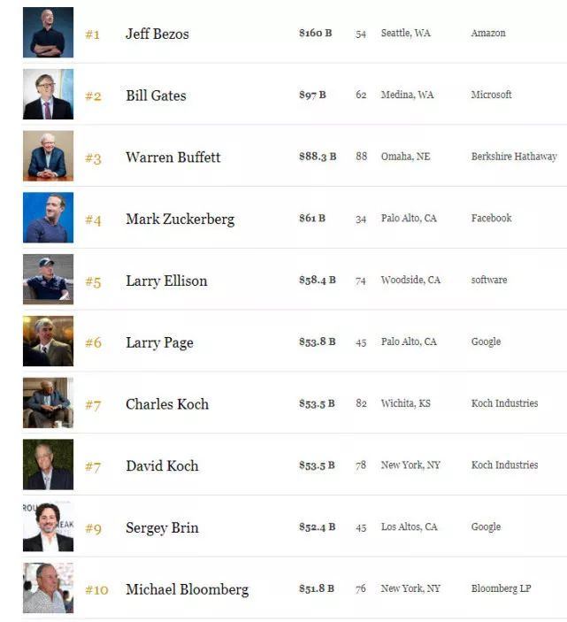 世界名校富豪排行榜,谁干掉了哈佛耶鲁?