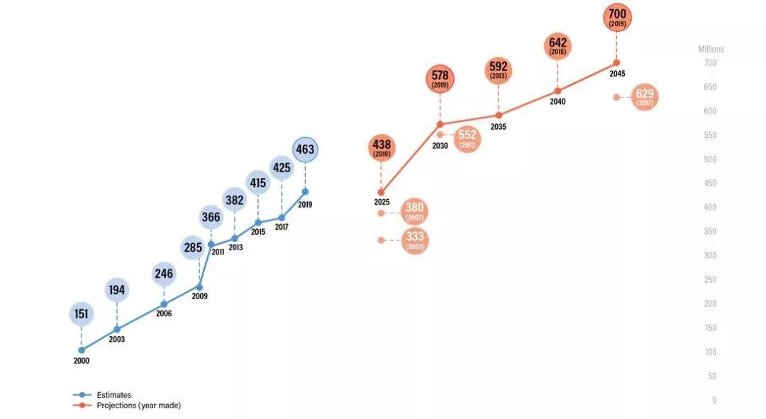 最新全球糖尿病地图发布,中国多项数据亮红灯