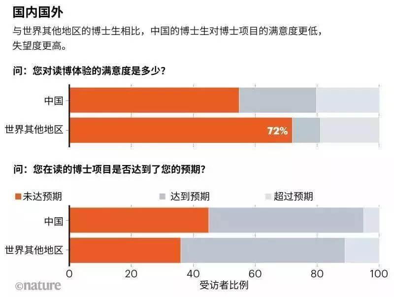 690名中国博士生告诉你,在中国读博有多难?